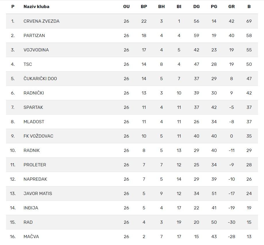 Superliga tabela
