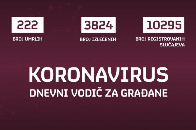 koronavirus u srbiji