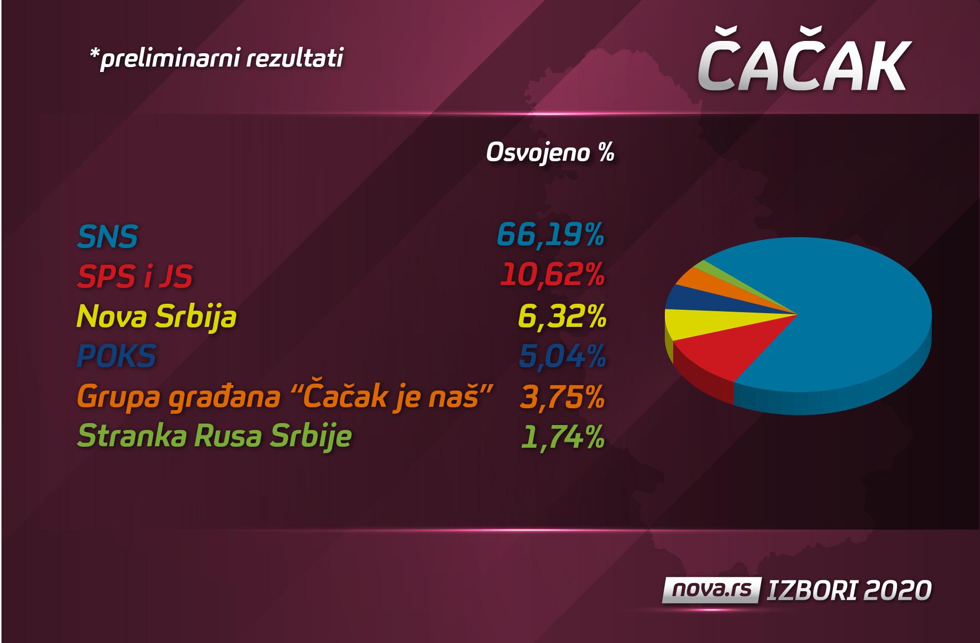 čačak izborni rezultati