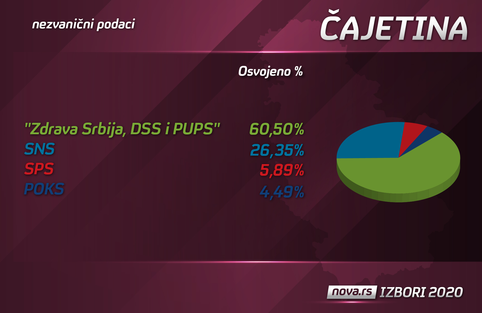 izborni rezultati čajetina