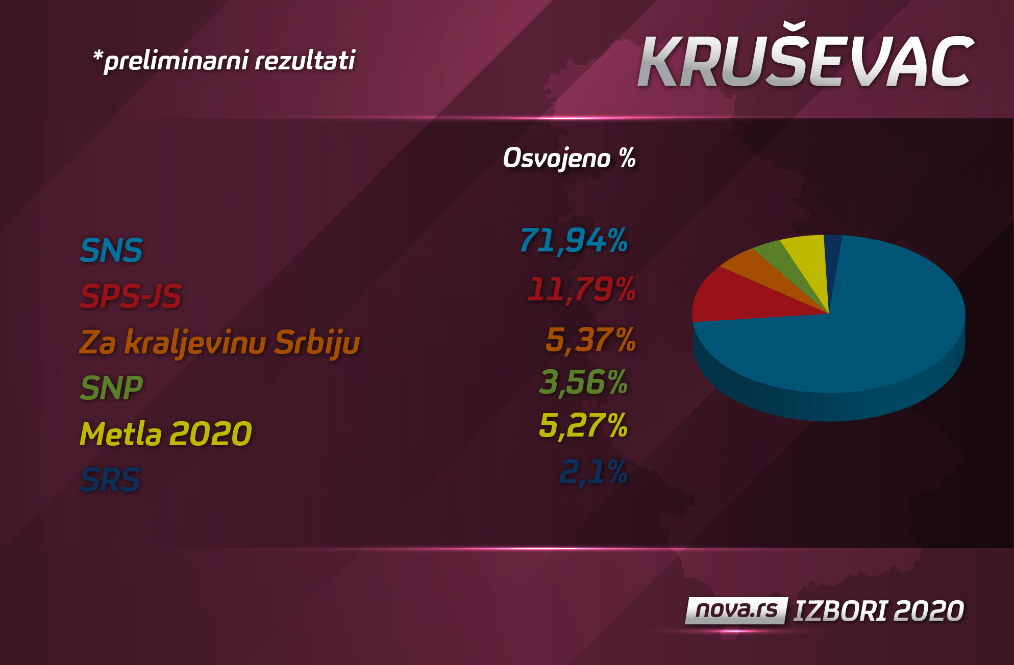 krusevac izborni rezultati