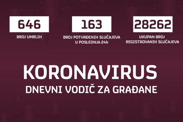 Grafika za 10.08 korona virus