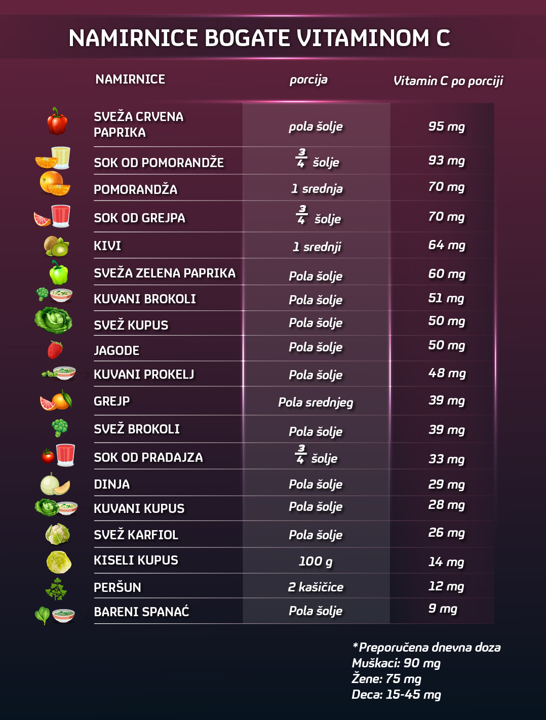 namirnice bogate vitaminom C