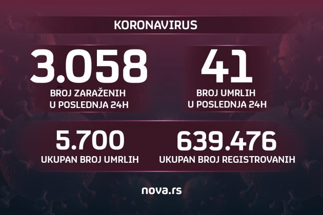 brojke, grafika, koronavirus