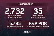 Koronavirus, brojke, broj, zaraženi, umrli