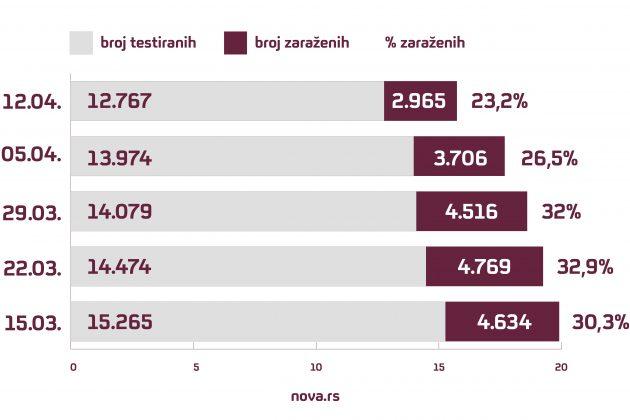 koronavirus, korona, zaraženi, testirani