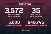 brojke 13,04,2021. koronavirus