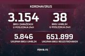 14.04.2021. koronavirus, brojke, broj zaraženih, broj umrlih