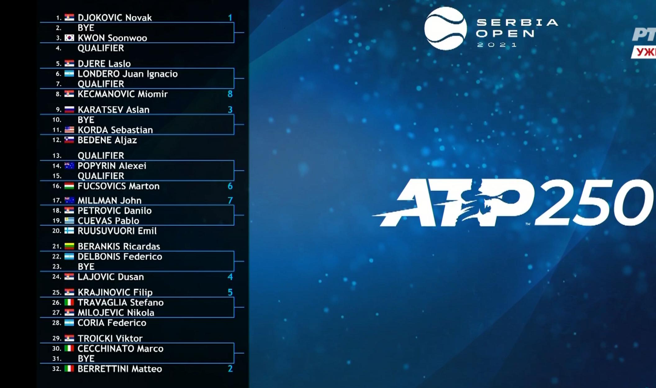 Žreb za Serbia Open