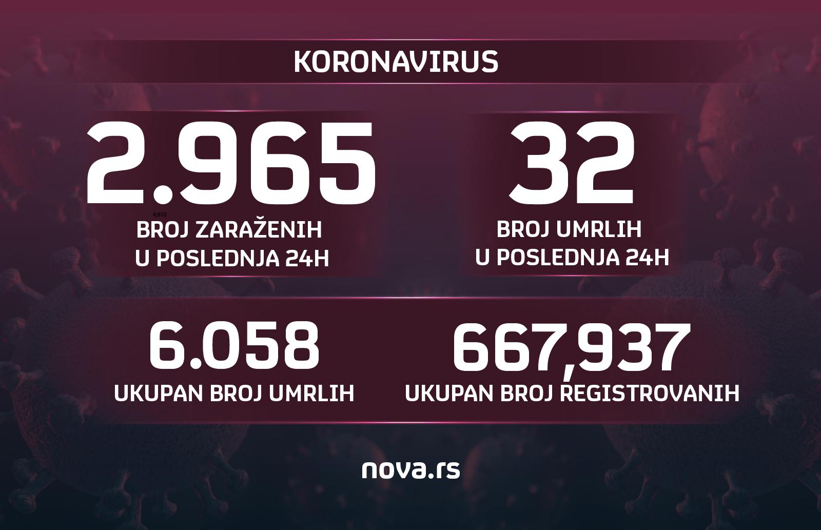 20.04.2021. Koronavirus, brojke, broj umrlih, broj zaraženih