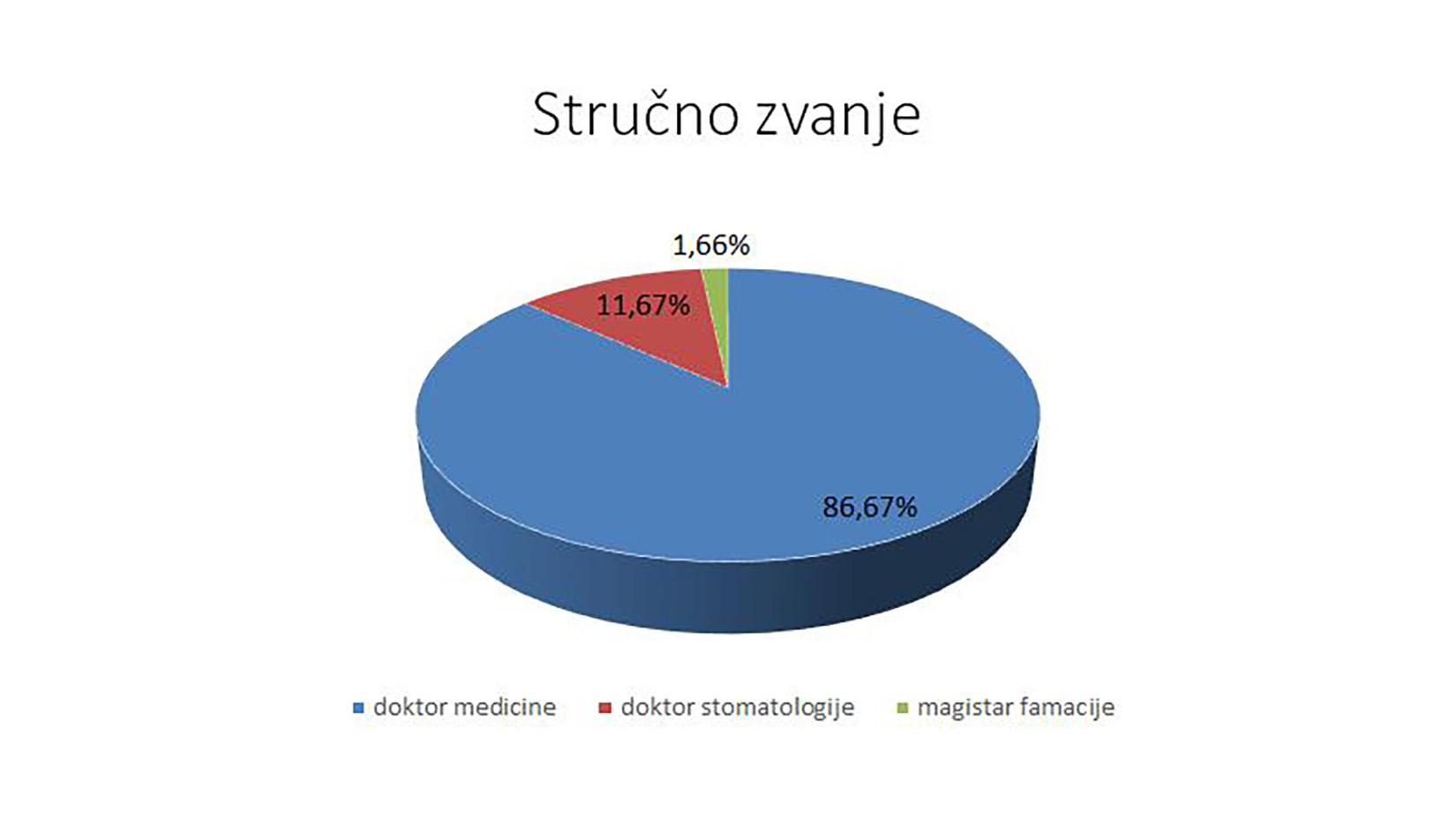 Zdravstveni radnici, statistika, grafika Sindika lekara i farmaceuta