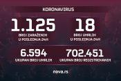 Grafika koronavirus presek