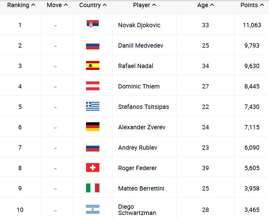 ATP lista