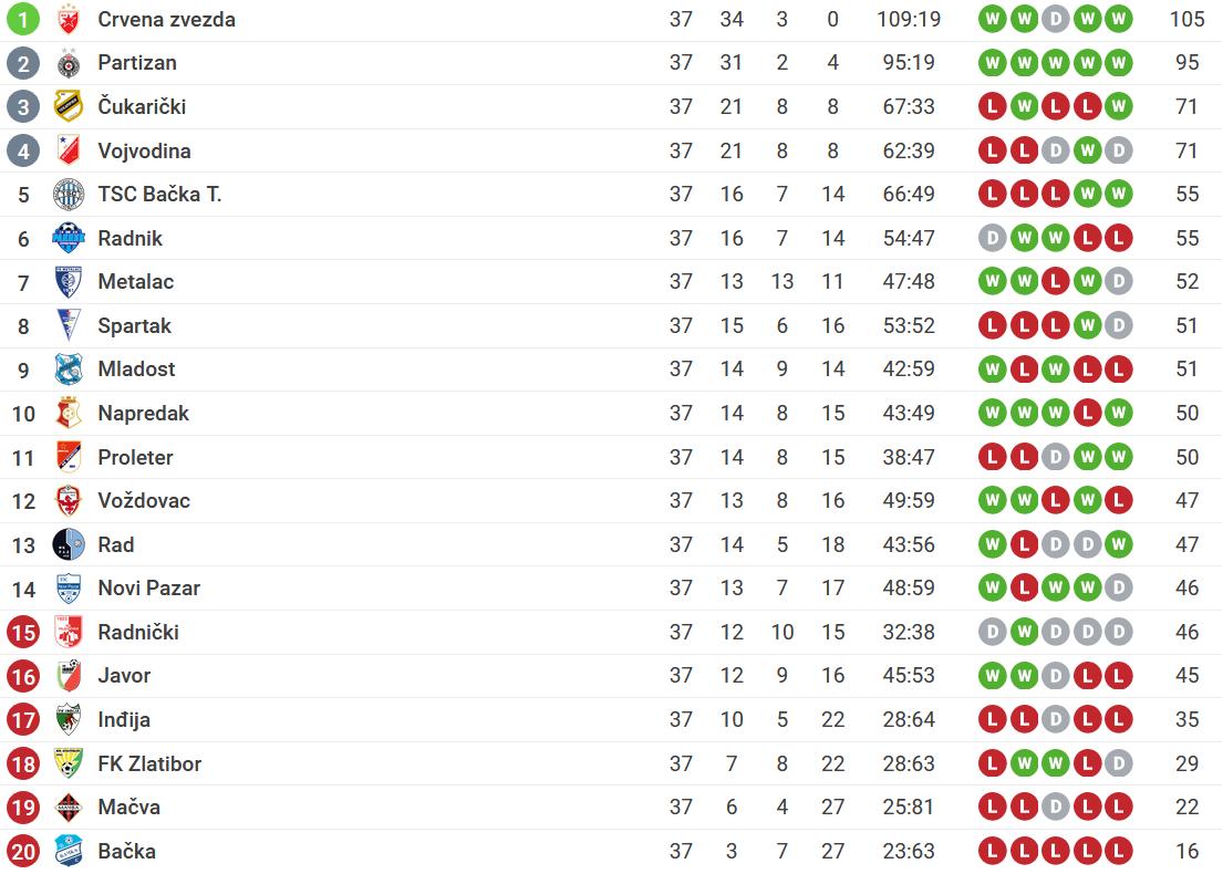 Tabela Superliga Srbije