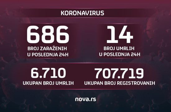 koronavirus grafika