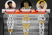 Nikola Jokić MVP NBA