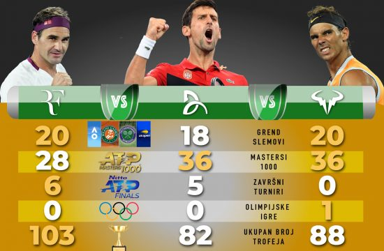 Tenis titule, Federer, Đoković, Djoković, Nadal