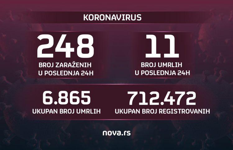 Grafika, brojke, brojevi, koronavirus, 31.05.2021