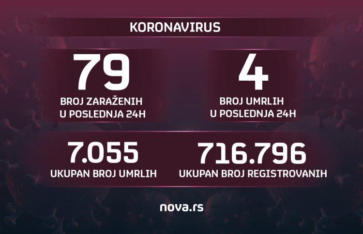 Brojke, brojevi, koronavirus, 03.07.2021