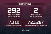 Koronavirus presek grafika