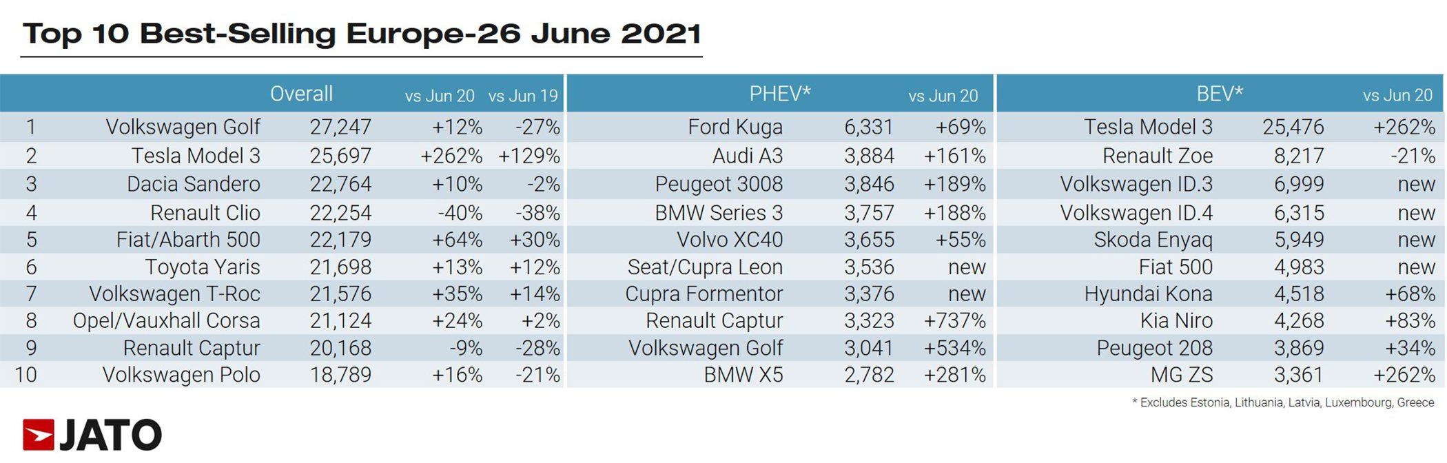 Najprodavaniji automobili, Top 10