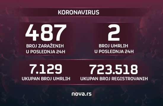 Brojke, 04.08.2021. koronavirus, broj zaraženih, umrlih grafika