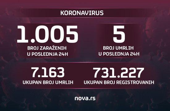 Grafika, korona, brojke 14.08.2021. broj zaraženih