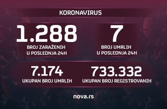 Brojke, brojevi, grafika, koronavirus