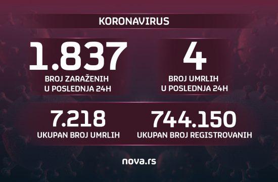 Grafika: Slađana Đermanović/Nova.rs