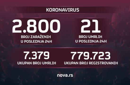 Brojke, broj zaraženih, umrlih, koronavirus, 05.09.2021. Grafika