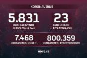 Brojke, broj zaraženih, umrlih, koronavirus, 09.09.2021.