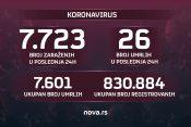 Brojke, broj zaraženih, umrlih, koronavirus, 14.09.2021.