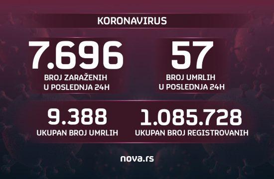 Brojke, broj zaraženih, umrlih, koronavirus, 22.10.2021. Grafika