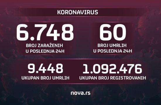 Brojke, broj zaraženih, umrlih, koronavirus, 23.10.2021.
